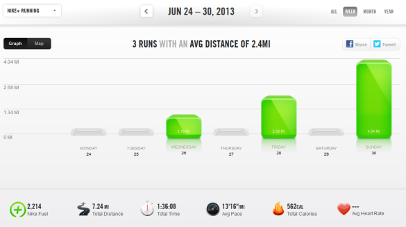 week of 6/24/13 to 6/30/13
