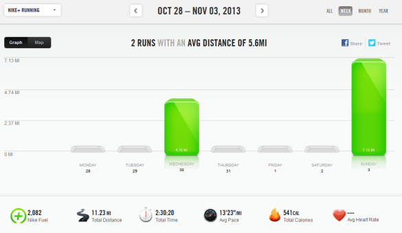 week of 10/28/13 to 11/3/13
