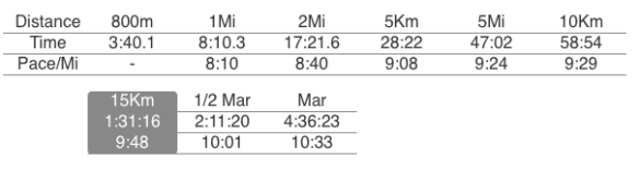 estimated times for other races